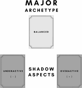 Major and Shadow Archetypes Graph